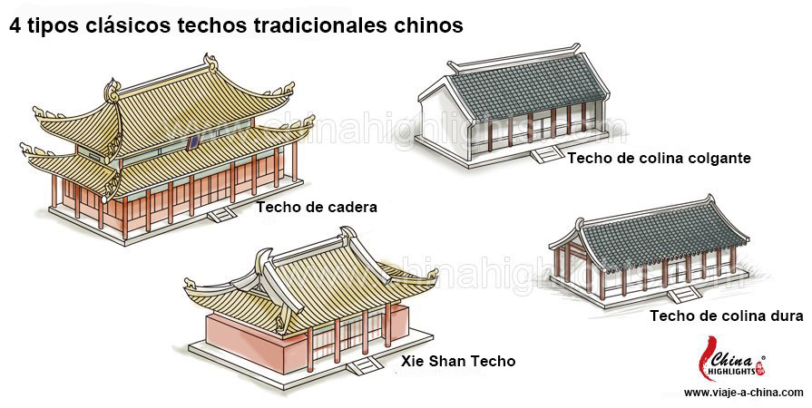 clásicos techos de arquitectura china